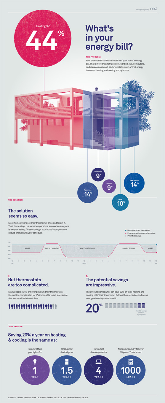 How smart thermostat works